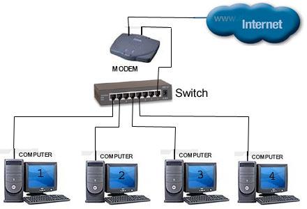 Thiết bị chia mạng Cisco SG95D-08