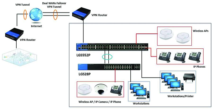 Thiết bị chia mạng Linksys LGS528P PoE+
