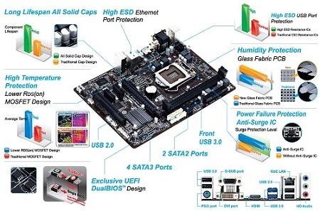 10 phần cứng chính của máy tính